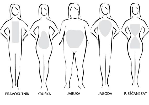 What type of body shape am I and what does it mean for me