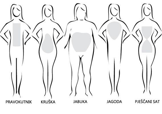 Koji sam tip oblika tijela i što to znači za mene