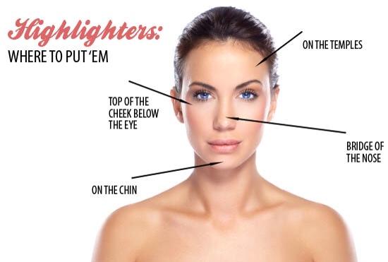 3 glavna dela: jagodice i slepoočnice, oči i iznad gornje usne.